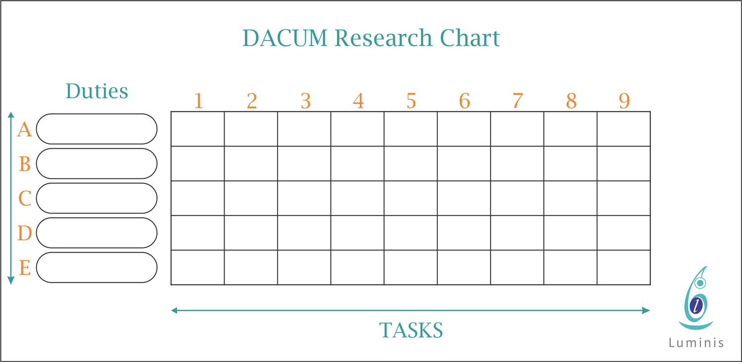 DACUM Research Chart