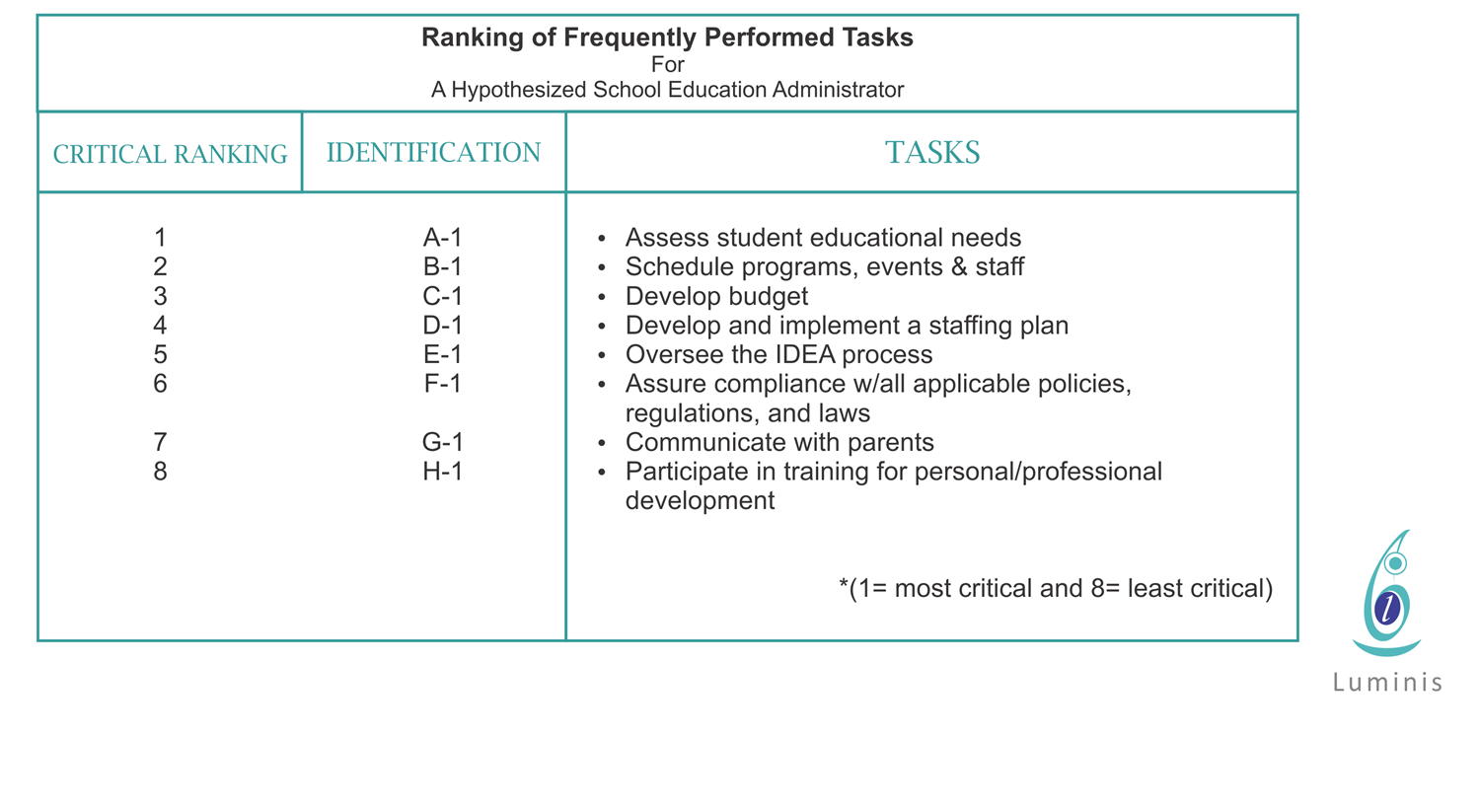 DACUM Ranking of Frequently Performed Tasks