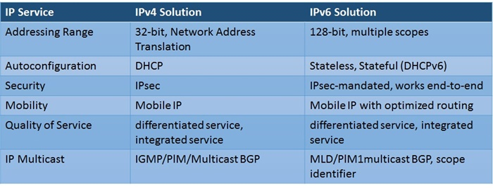 IP Technology Scope