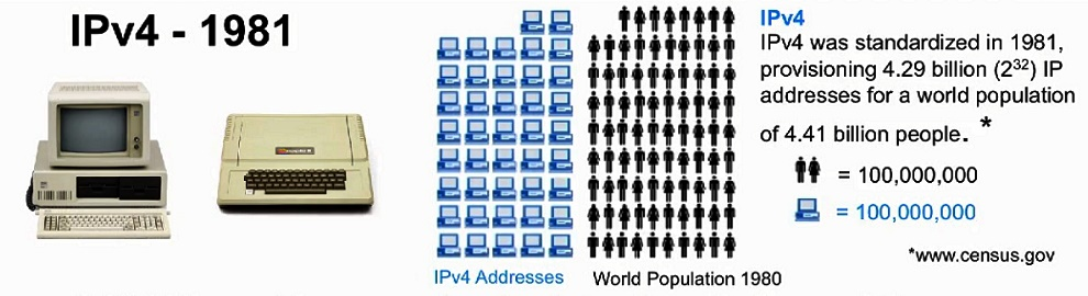 IPv4 And Population Ratio In 1980