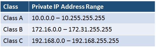 IPv4 Private IP Address Range