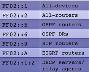 IPv6 Multicast address type Examples