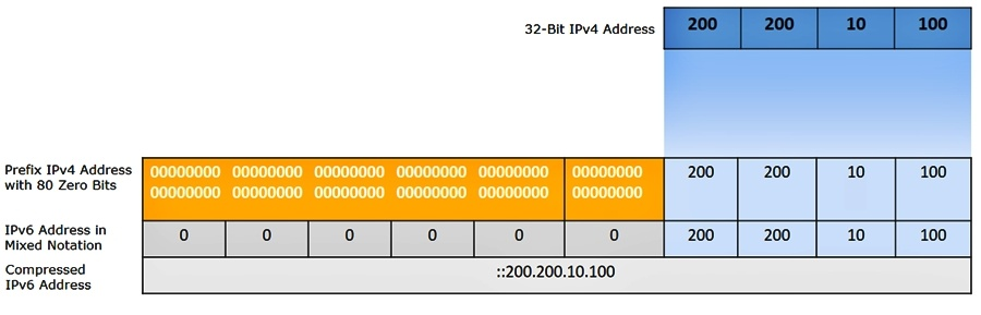 IPv6 address types Embedded IPv4 example