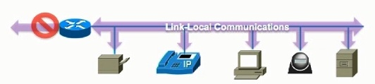 IPv6 address types Link Local Unicast 1