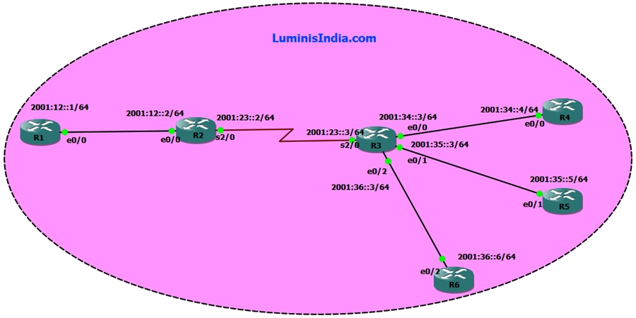 IPv6 Static Route Topology Final