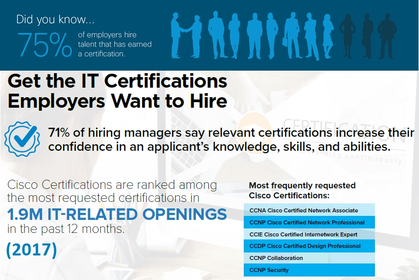 Cisco certifications are most requested for Jobs