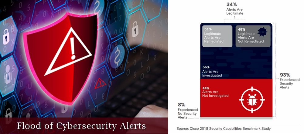 Flood of cybersecurity alerts