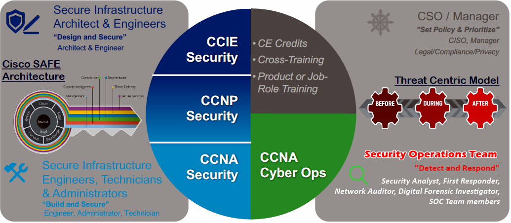 Security Certification Mapping from Ciscos Perspective