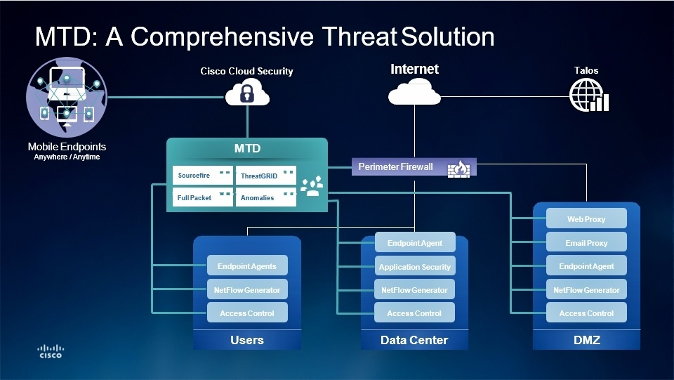 Cisco Managed Threat Defense (MTD) Comprehensive