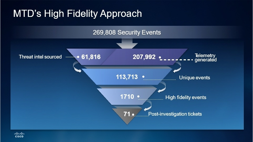 Cisco Managed Threat Defense (MTD) High Fidelity Approach