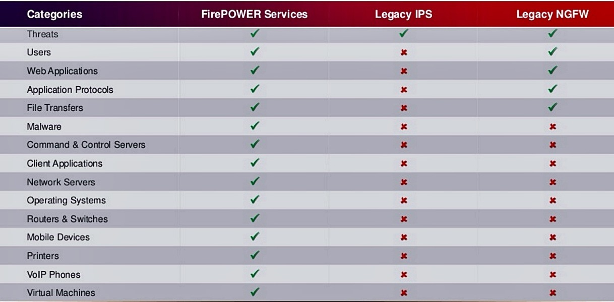 Advantage of Next Generation Firewall