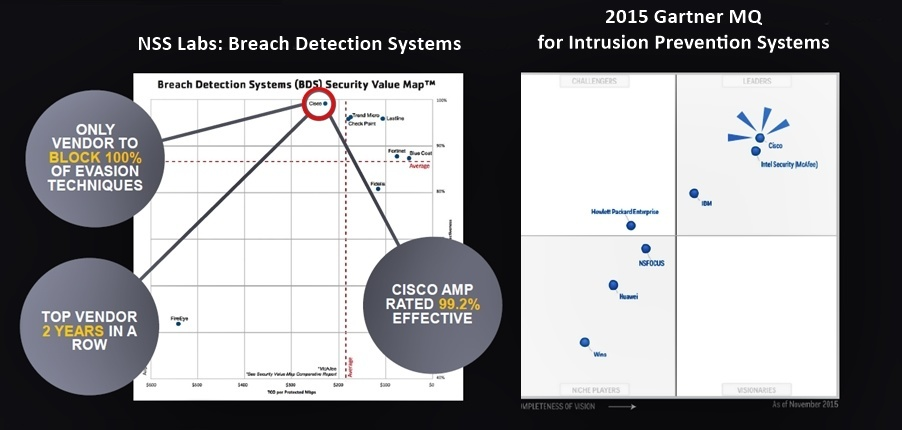 Cisco Leader in Breach Detection