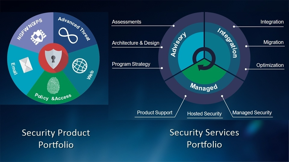 Cisco Security Products and Services Portfolio