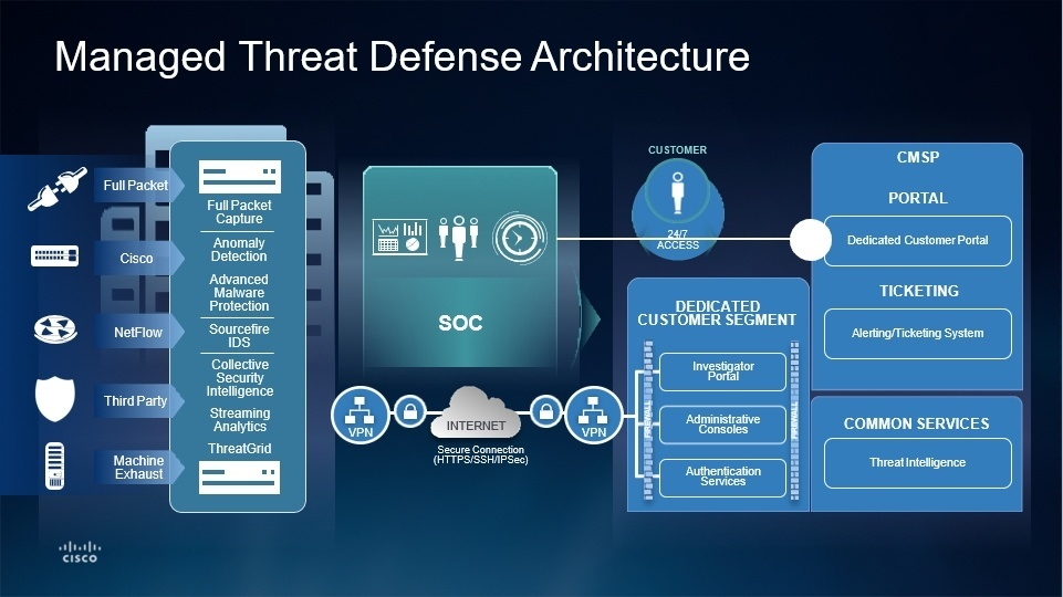Cisco Managed Threat Defense (MTD) Architecture