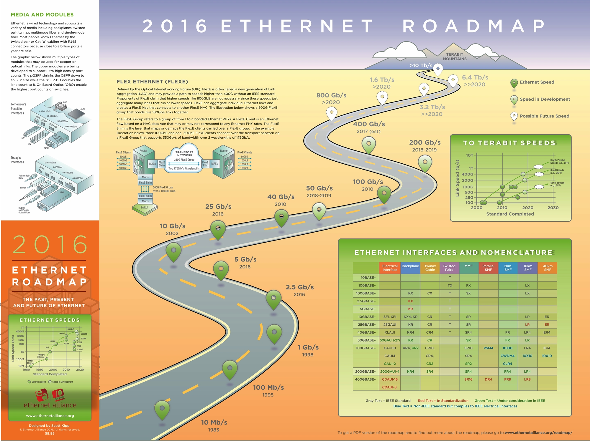 EthernetRoadmapGraphic1