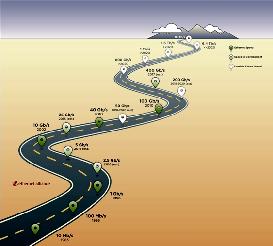 Ethernet Roadmap Graphic-15