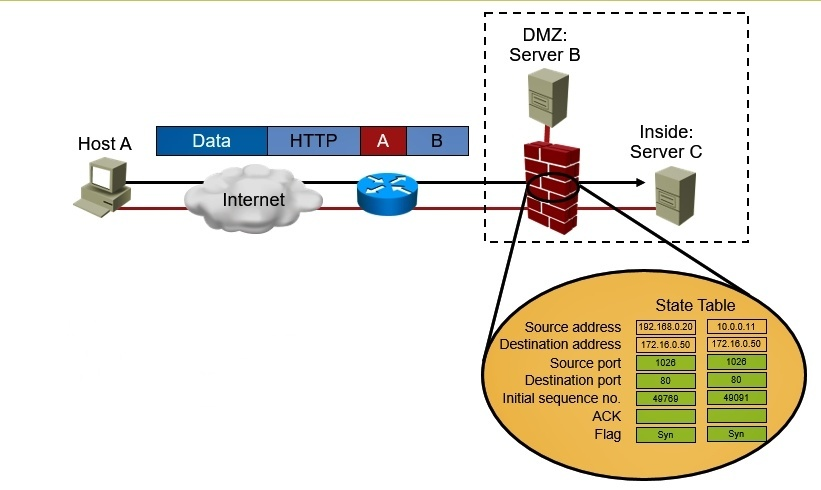 Stateful Packet Filtering Firewall
