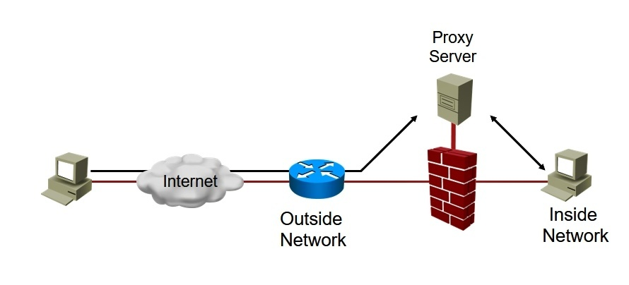 Proxy Firewall