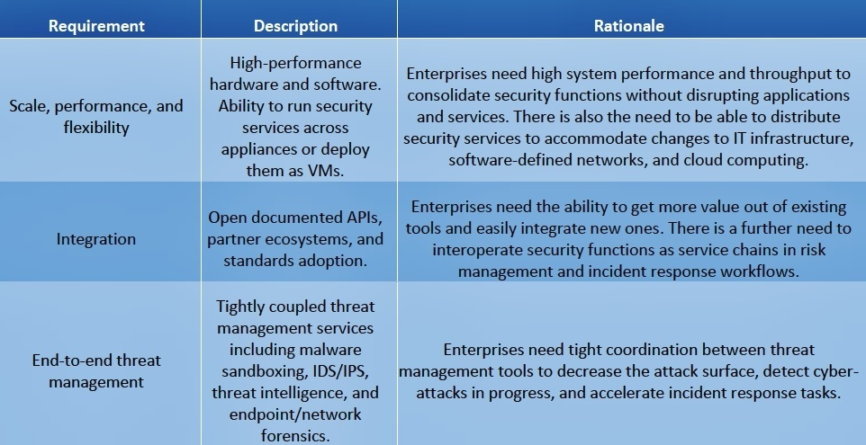 Aspects of Next Generation Firewall -GNFW