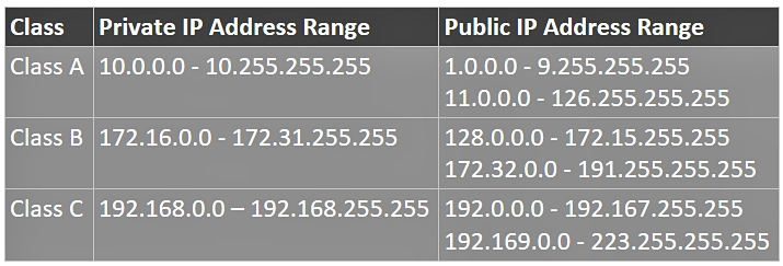 Private And Public IP Address