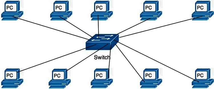 PCs Connected with Switch1