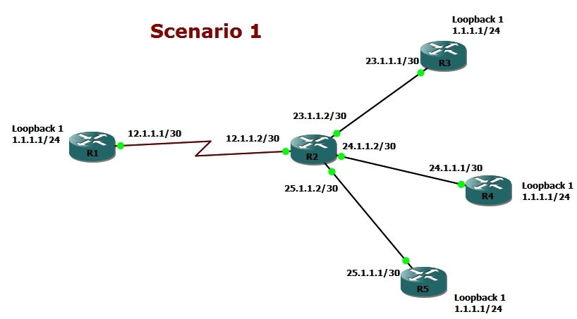 Route Selection in Same Prefix Scenario1 1