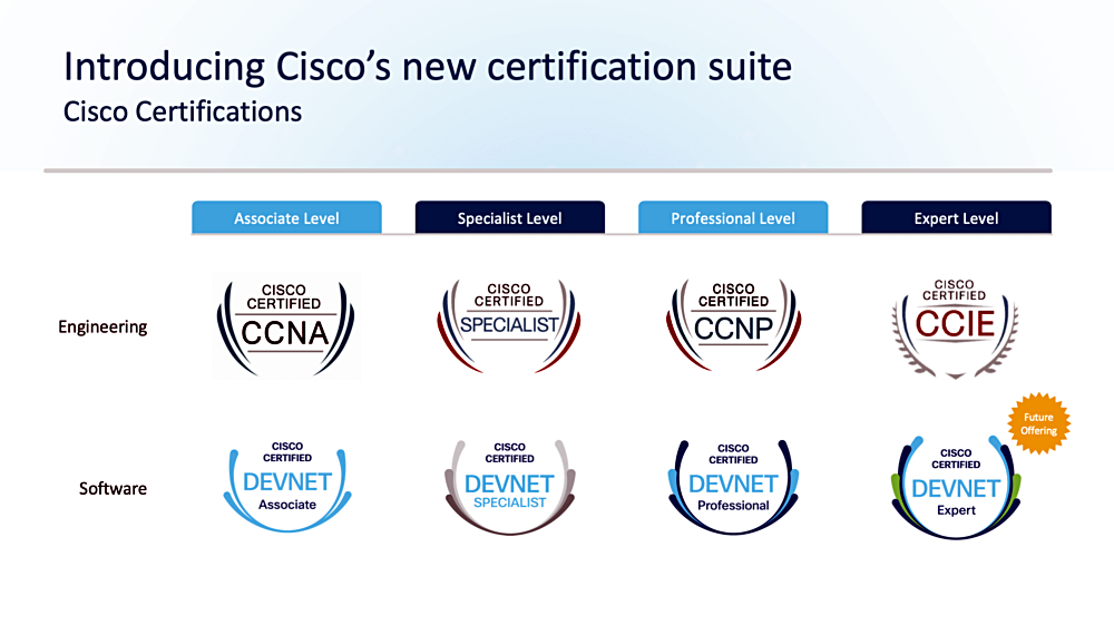 Introducing Cisco's new certification suite