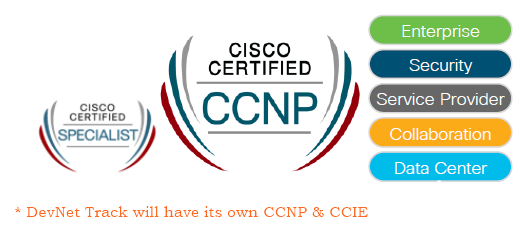 New Cisco CCNA CCNP CCIE track