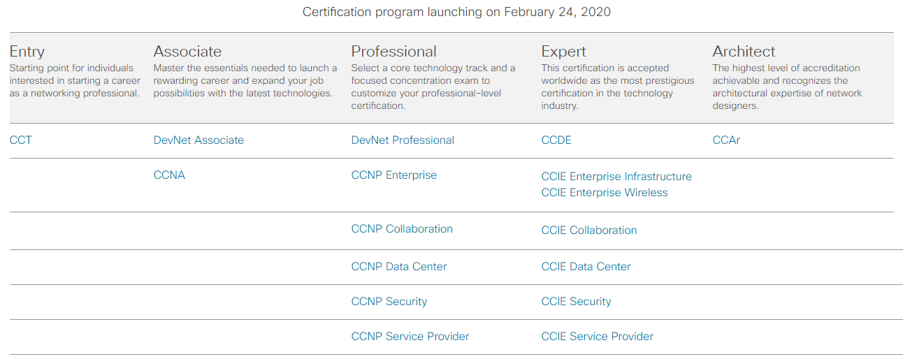 New Cisco certification track