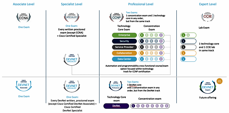 Next level Cisco's new certificates suite