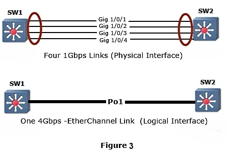EtherChannel or Port Channel