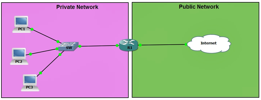 Private And Public Network