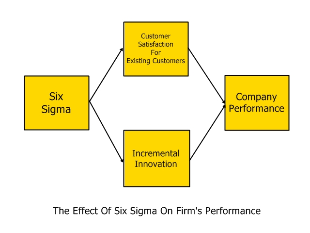 Six Sigma Consulting | Implementation Deployment is made easy for Champions and achieve huge bottom-line results as did as Allied Signal, Honeywell and GE, Dow, Dupont, Ford, Xerox, Johnson & Johnson, Dell Inc, etc